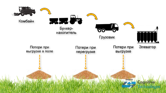 Элеватор это в сельском хозяйстве транспортер 2 онлайн