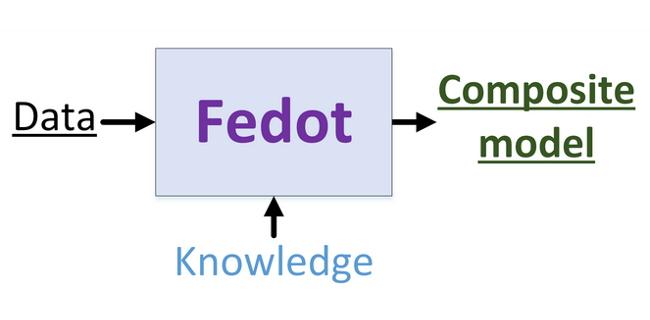 Российские разработчики представили систему FEDOT для моделирования процессов